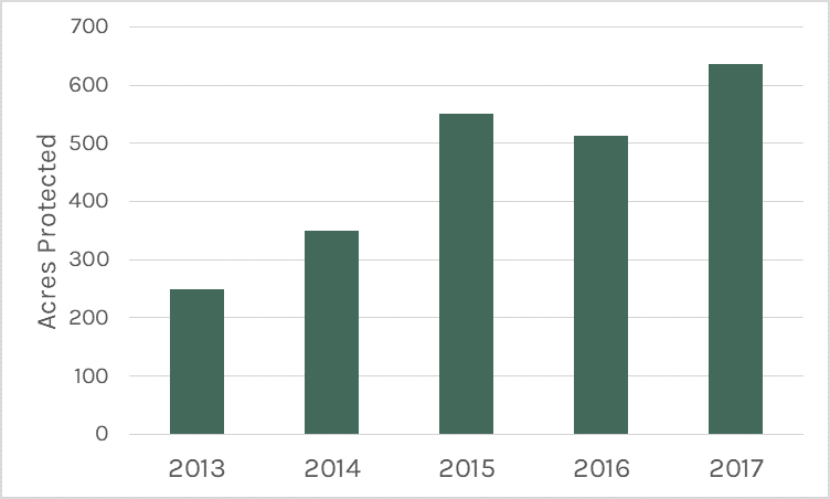 Graph of acres protected 2013-2016